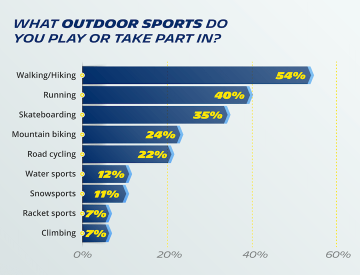 COMFORT? DURABILITY? GRIP? WHAT DO YOU LOOK FOR IN HIGH-PERFORMANCE FOOTWEAR?